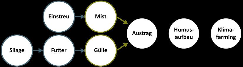 Kaskaden-Nutzung der Pflanzenkohle (Grafik: QM-D, 2016)