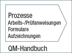 Qualitätsmanagement Prozesse zur Herstellung von Pflanzenkohle (Grafik: B-QC, 2015)